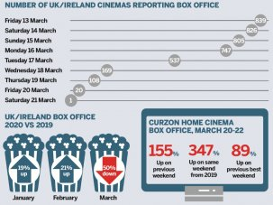 The numbers: the coronavirus effect on the UK box office - image