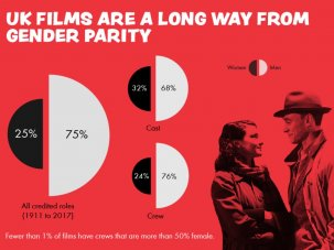 Infographic: Women in UK feature film 1911-2017 - image