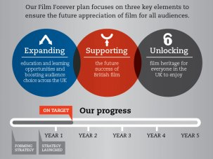 Film Forever: One year on – what we've achieved