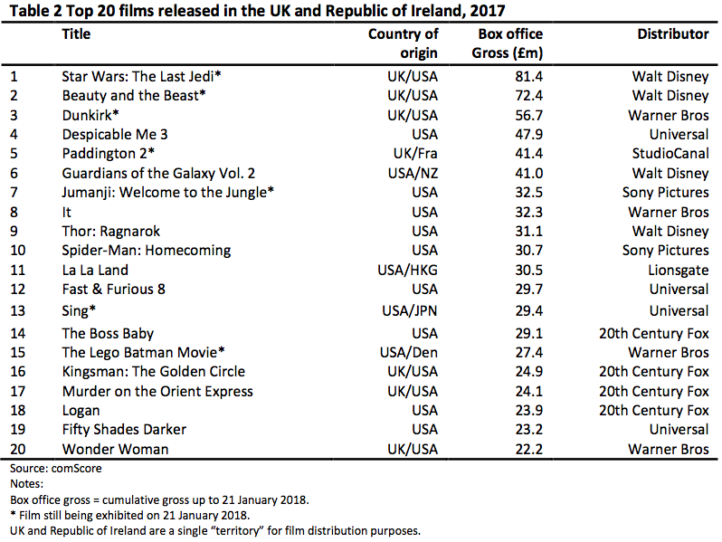Top 20 films released in the UK and Republic of Ireland, 2017