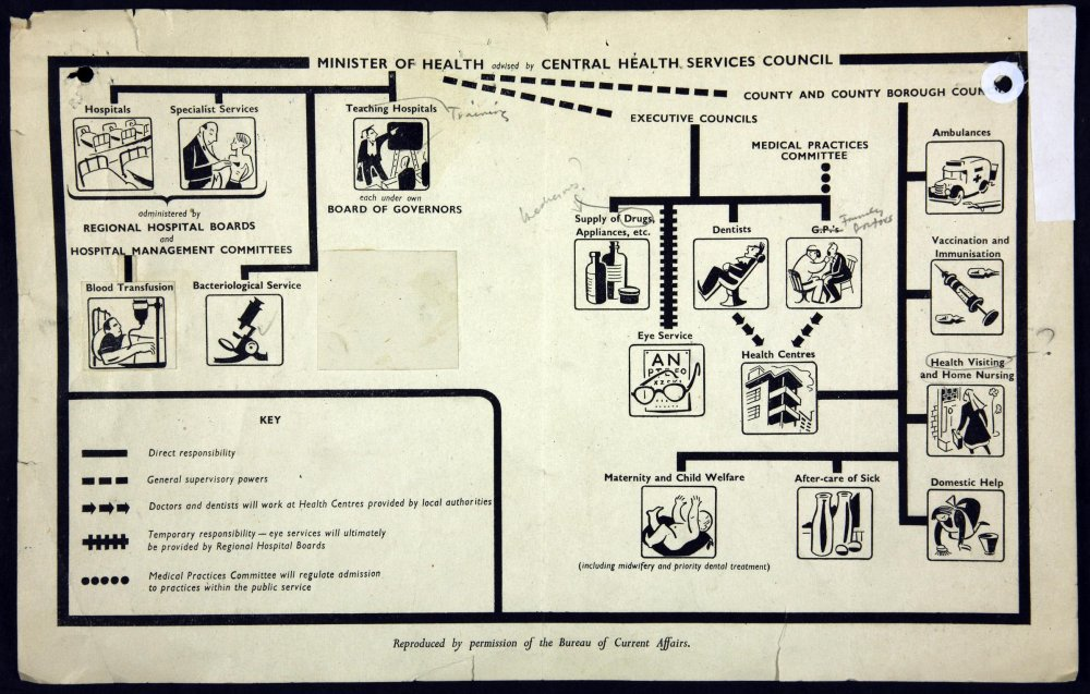 Diagram illustrating the chain of responsibility for the National Health Service by the Central Health Services Council 1948-1949