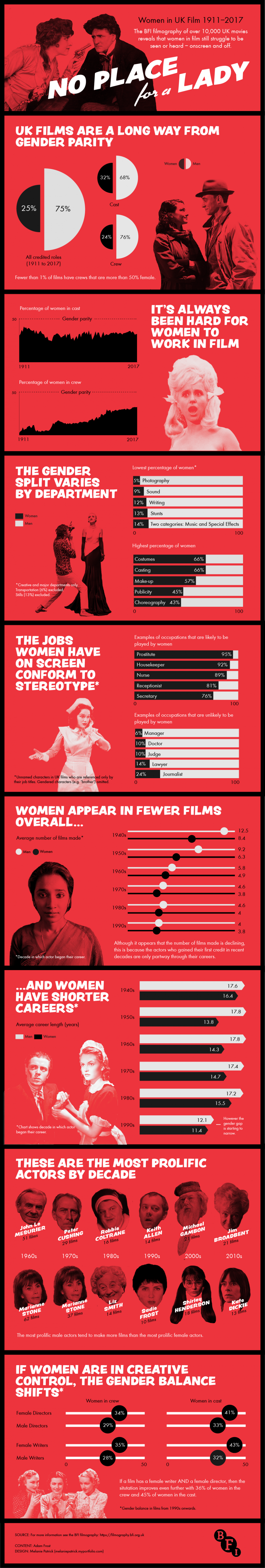 BFI Filmography infographic: women in film