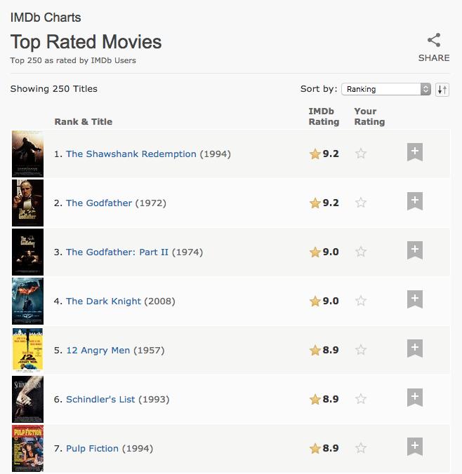 IMDb top 250 chart
