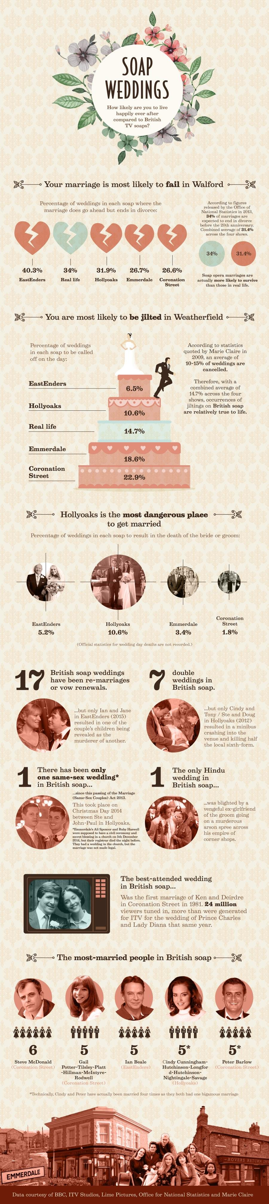 Infographic: Soap Weddings