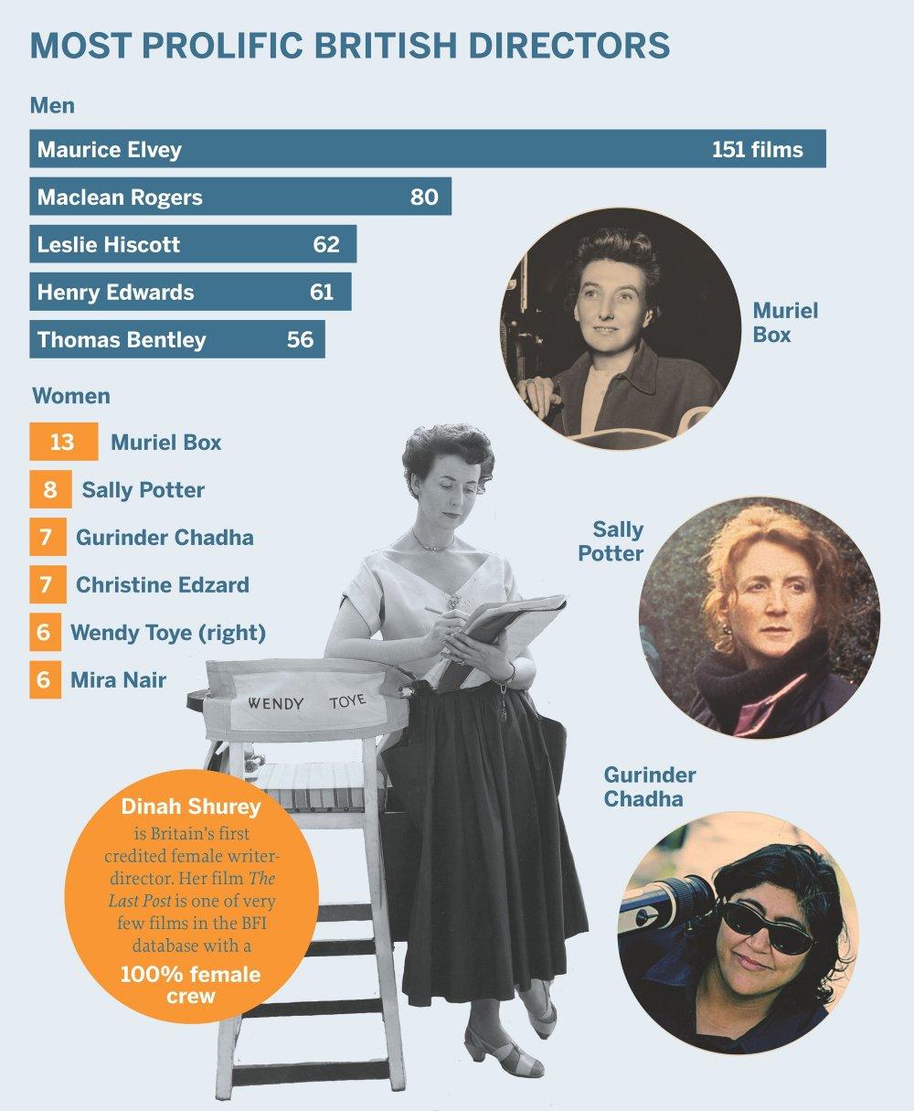 Most prolific British directors, male and female