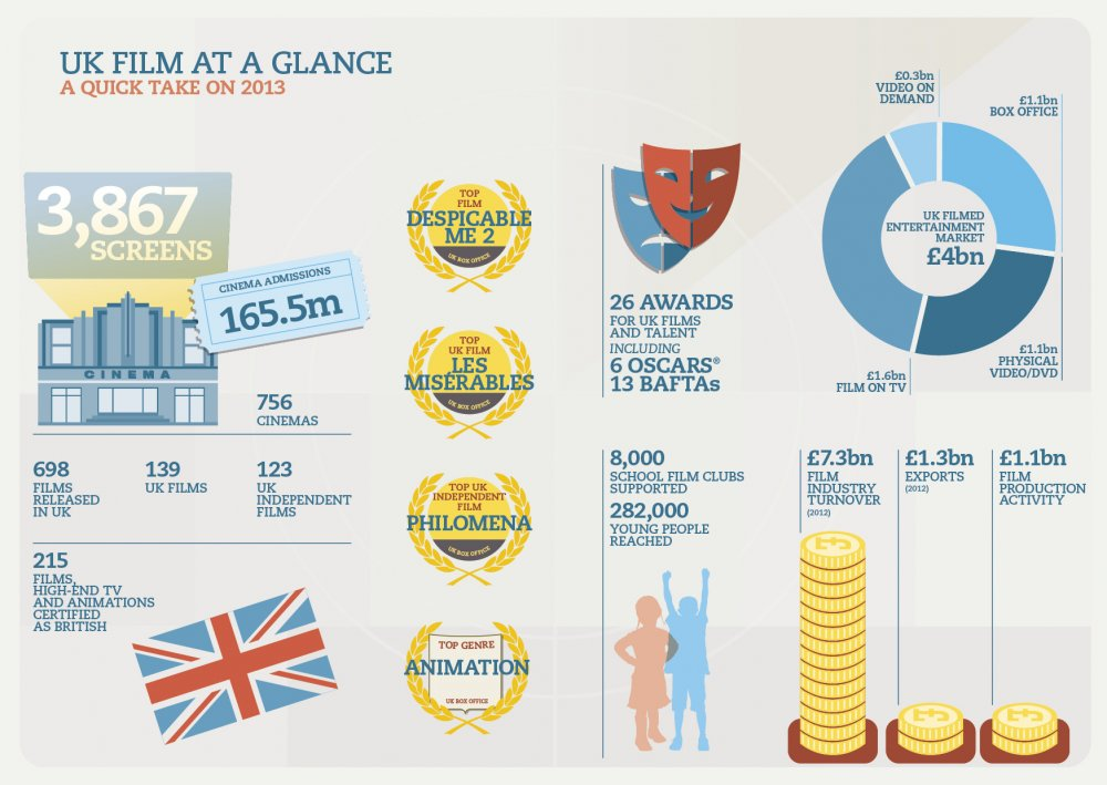 UK film at a glance: a quick take on 2013