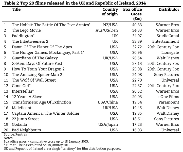 Top 20 films released in the UK and Republic of Ireland, 2014
