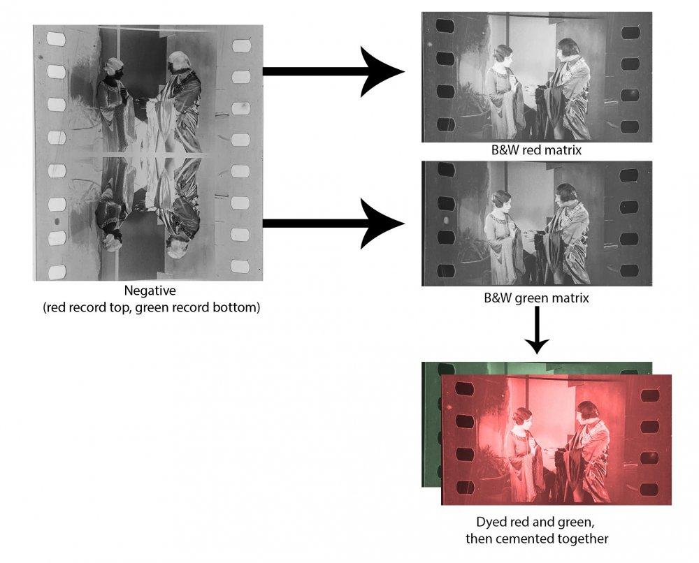 Technicolor II film and printing process