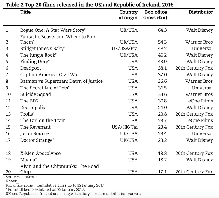 Top 20 films released in the UK and Republic of Ireland, 2016