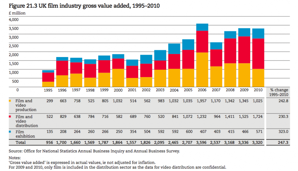 Inventory Valuation in the Film Industry